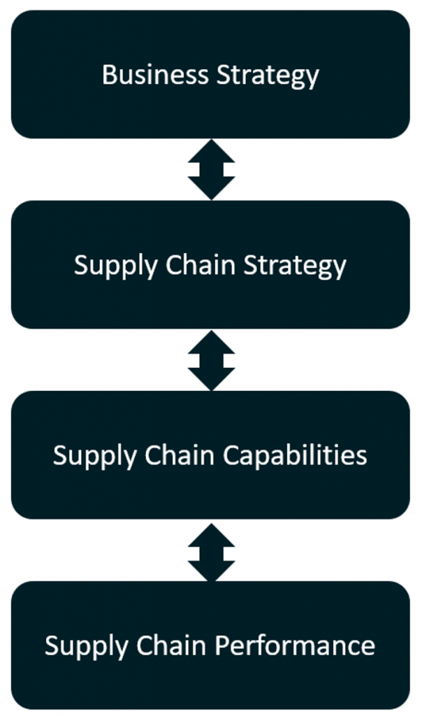 Strategy chain